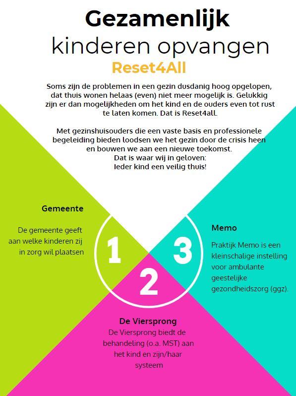 West-Brabant crisis opvang kinderen Reset4all